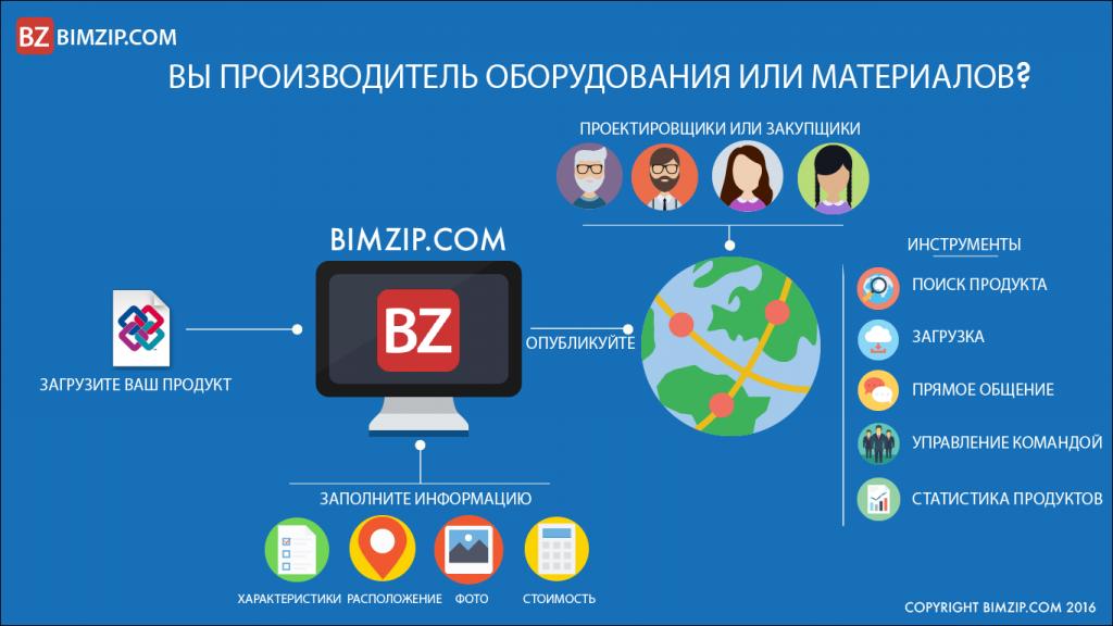 BIM инфографика